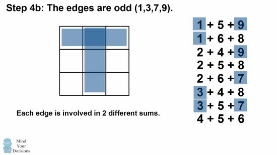 magic squares c++
