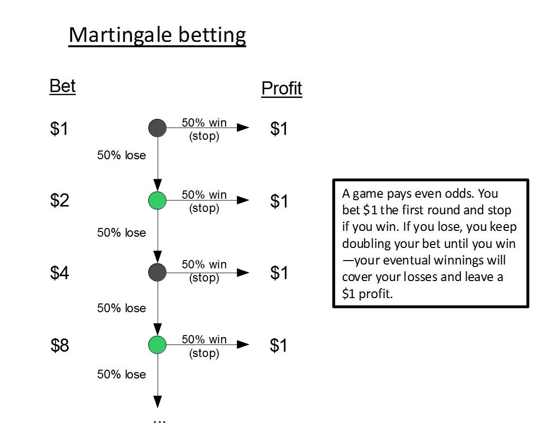 Gambling strategies doubling bets new good poker books