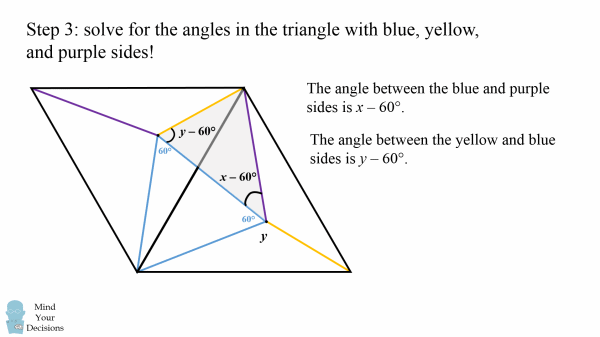 hard geometry problem unbelievably elegant solution mind  then in the large rotated equilateral triangle y is the angle between yellow and blue sides in the shaded triangle another angle is then y less the 60