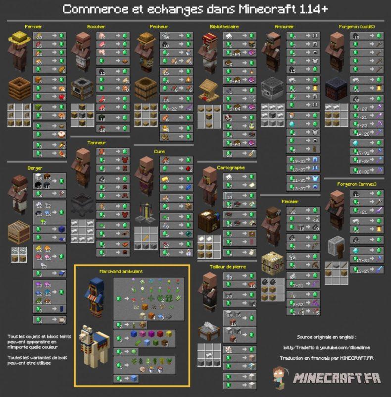 Comerciar y comerciar en Minecraft con los aldeanos