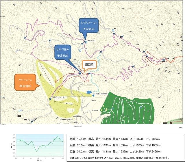 信州峰の原トレイルランニングコースサマー大会コースマップ
