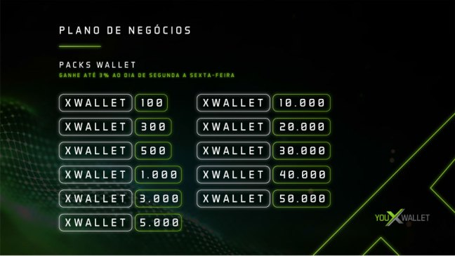 Pacotes de Investimento na Youxwallet