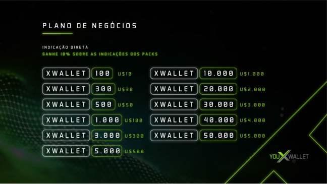 Bônus de indicação direta na YouX Wallet