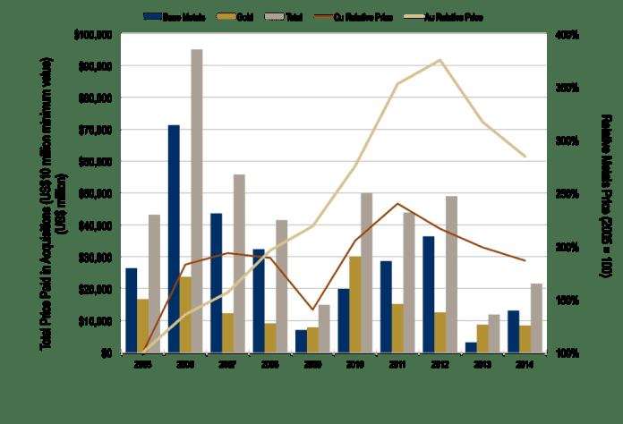 snl-mergers-acquisitions-2014-1024x697