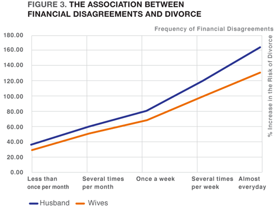 Divorce rate and financial disagreements