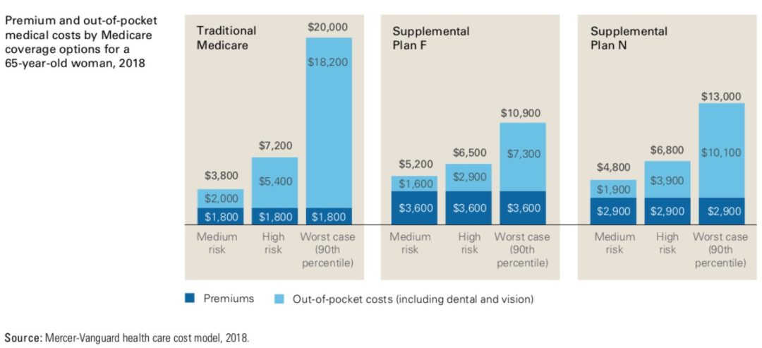 premium and out pocket medical costs
