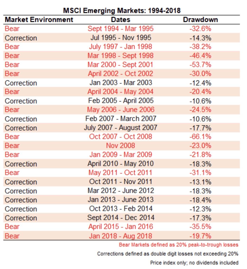 MSCI Emerging Markets: 1994-2018