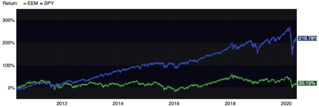 10 Year Performance U.S. vs Emerging Market Stocks
