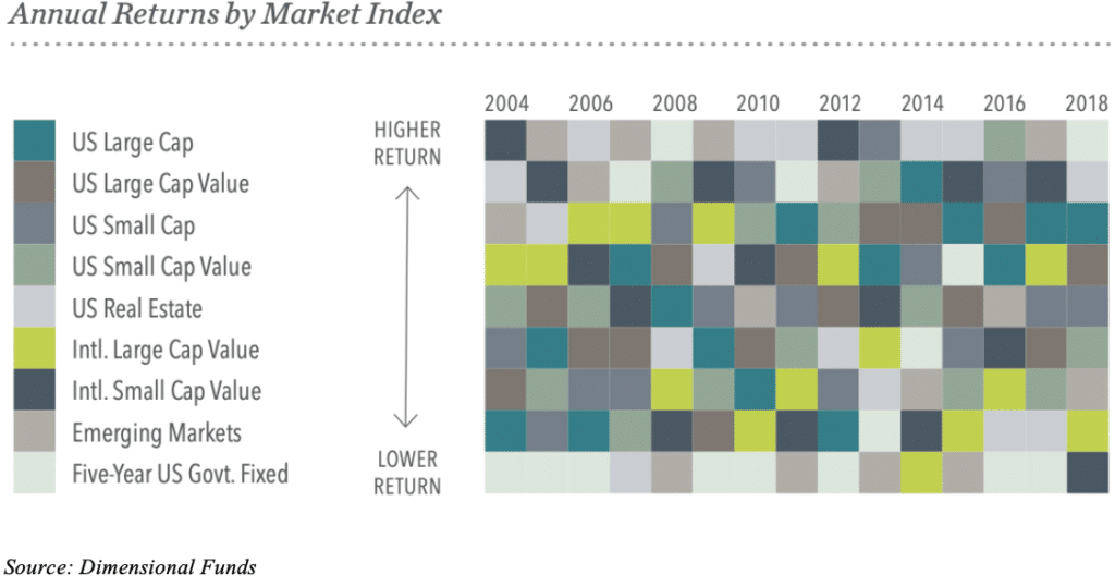 Annual returns by asset class