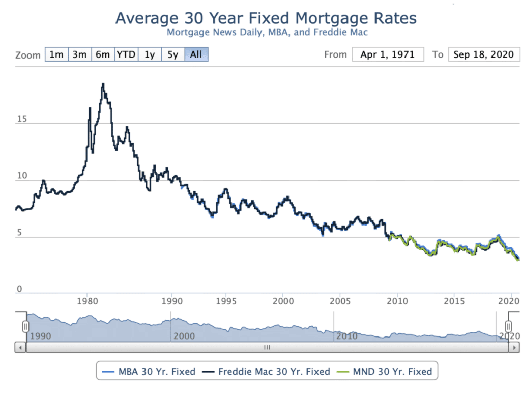 Mortgage rates over the last 50 years