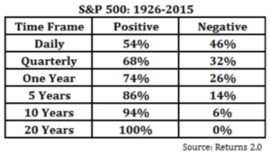 S&P Rolling Period Returns Since 1926