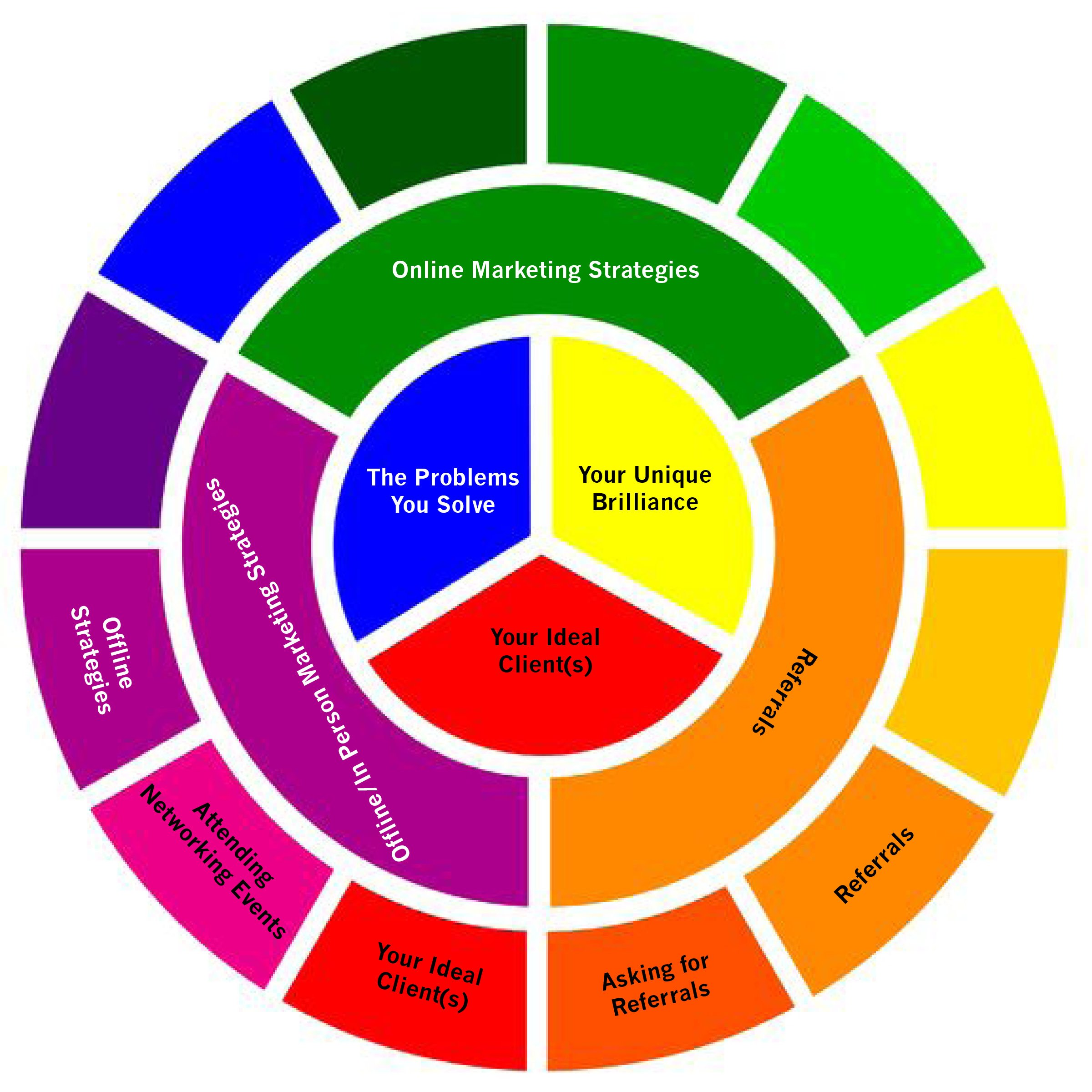 Your Creative Marketing Plan