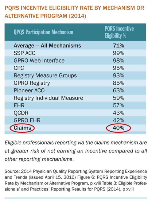 Registry Reporting For Pqrs
