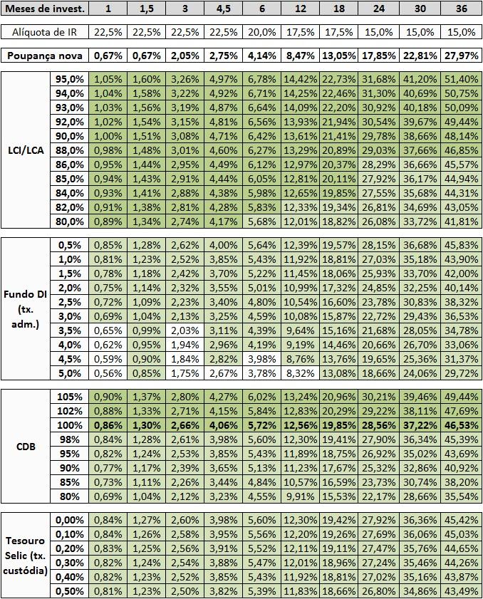 Poupança x LCI-LCA x Fundos DI x CDB-DI x Tesouro Selic out-15 – projeção DI Futuro 25-nov-15