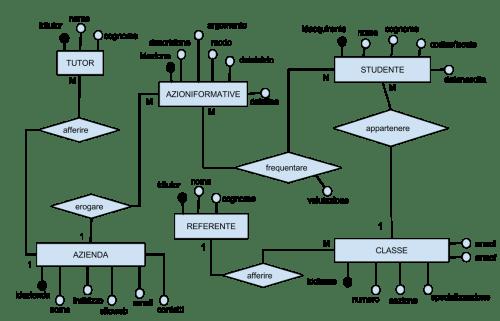 Diagramma Entità Associazioni seconda prova esami 2013-2014