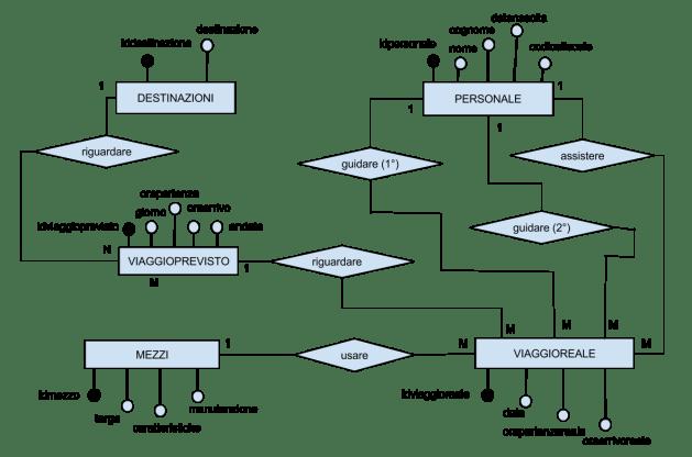 Diagramma Entità Associazioni simulazione seconda prova 2016 ITSI