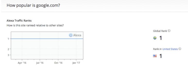 google rank in alexa