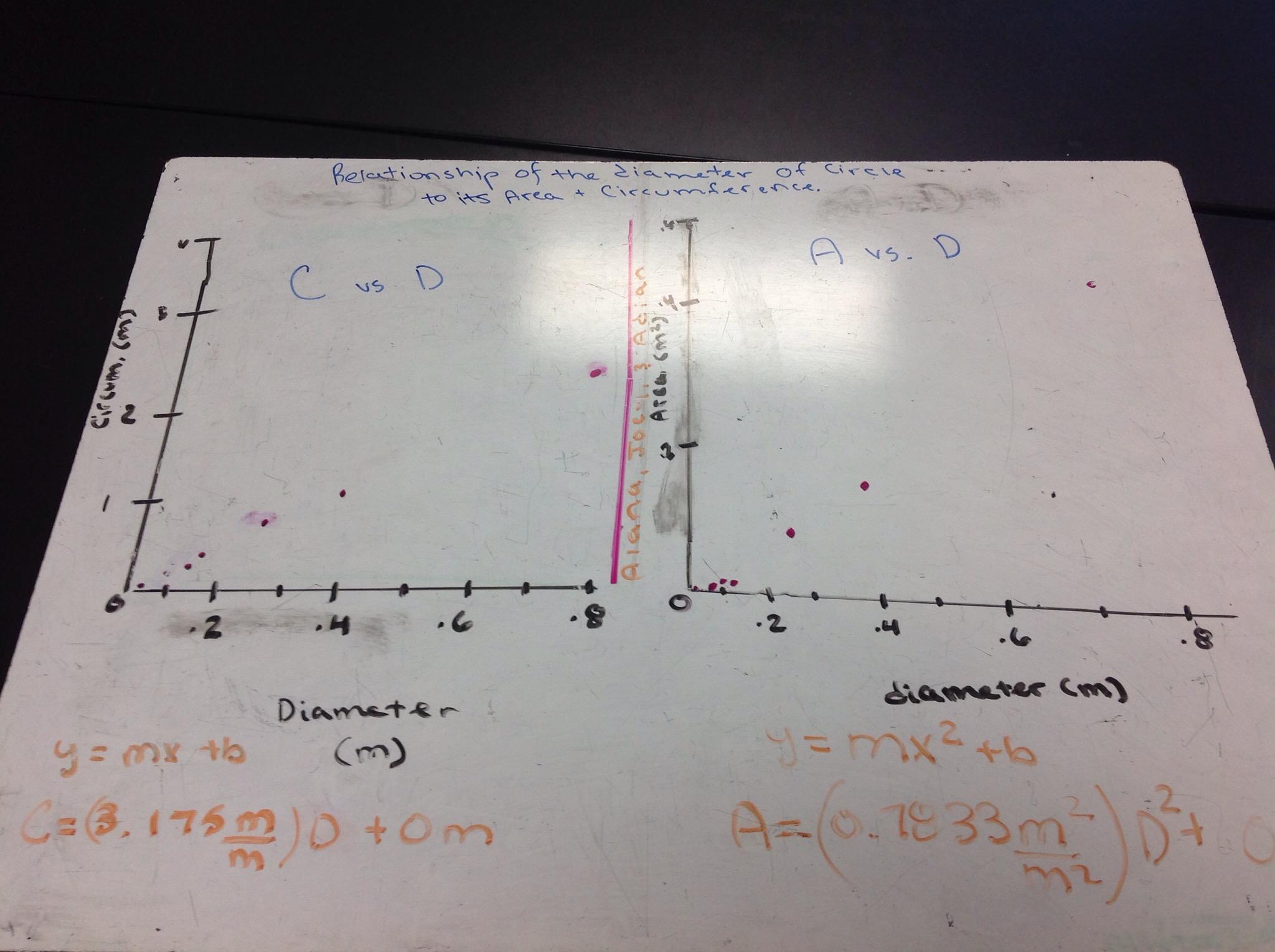 Printables Of Worksheet 1 19 Circle Lab Answers