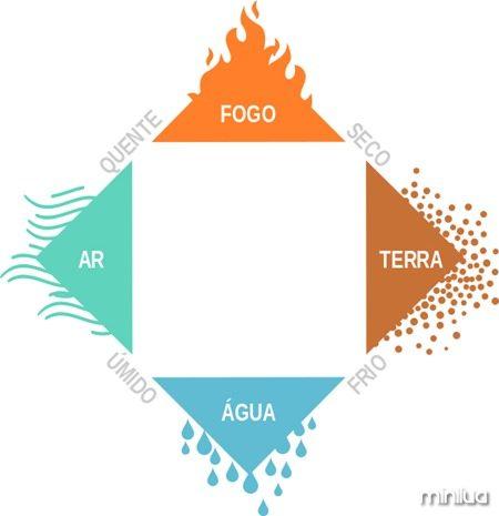 Diagrama_4_elementos