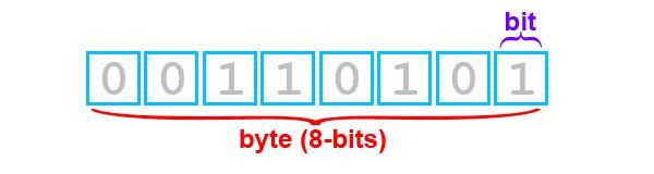 bit_byte_diferen_a_bin_rio_velocidade_da_internet