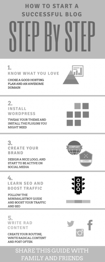 come creare un blog di successo in 5 semplici step