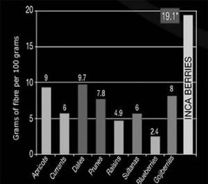 bacche inca benefici per la salute e fibre