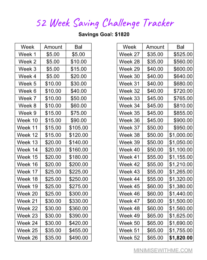 photograph relating to 52 Week Money Challenge Printable known as 52 7 days Discounts Difficulty - Help you save $1820 within just a 12 months! - Minimise