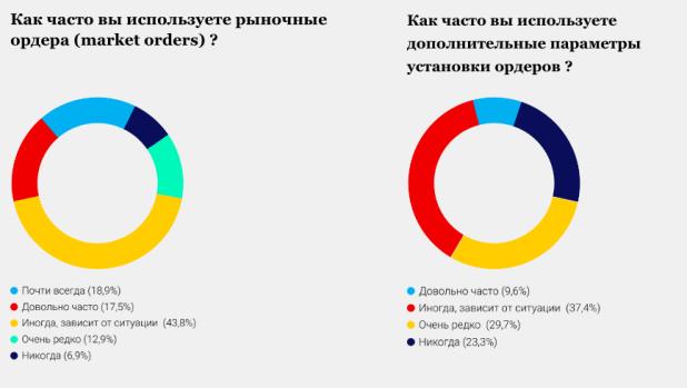 Опрос респондентов об использовании рыночных ордеров