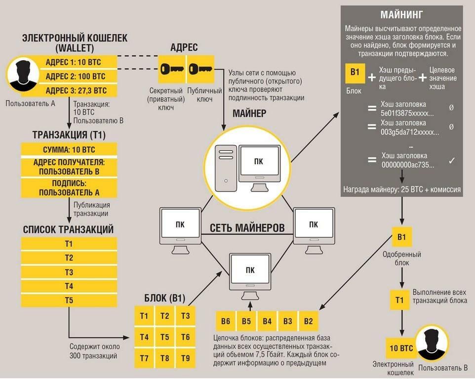Как работает майнинг в блокчейне Bitcoin (BTC)
