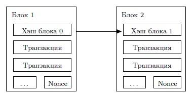Алгоритм создания блока