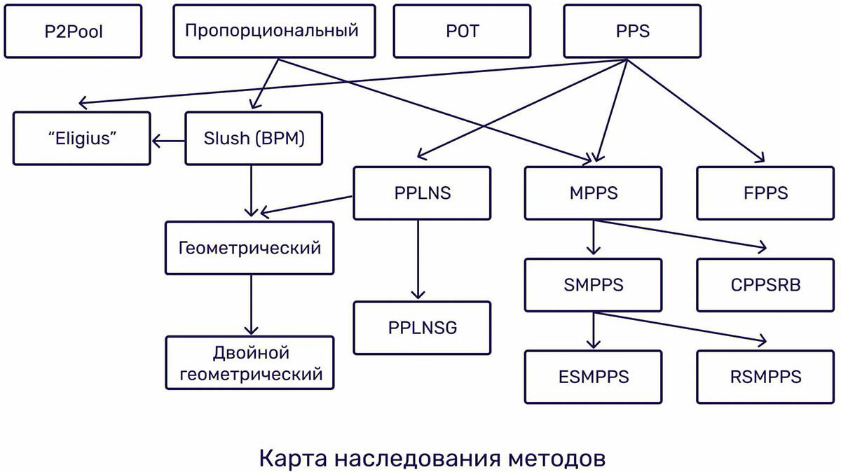 diagramă de dificultate minieră bitcoin