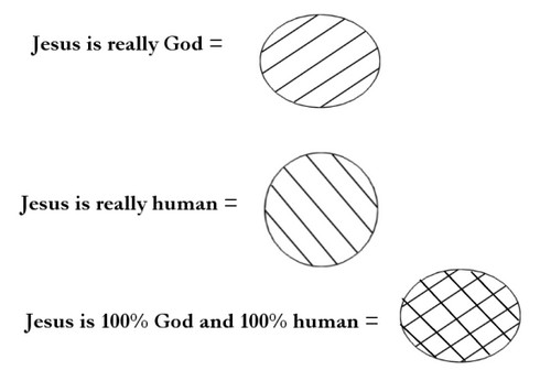 Jesus-is-really-God-and-man