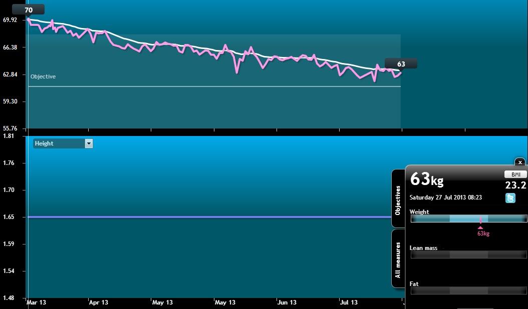 糖質制限ダイエット 開始から7ヶ月目の成果