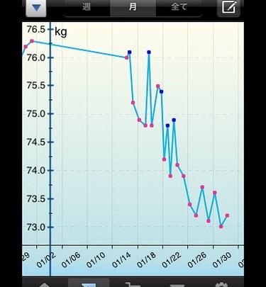 糖質制限ダイエットを2年間続けた私の記録とまとめ