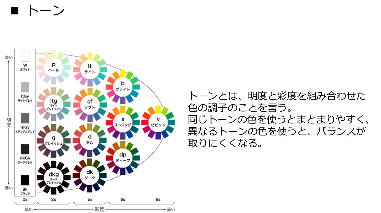 色についての知識