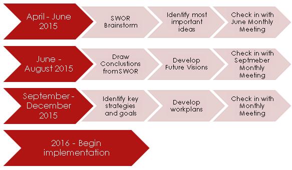 Future Planning Process Diagram