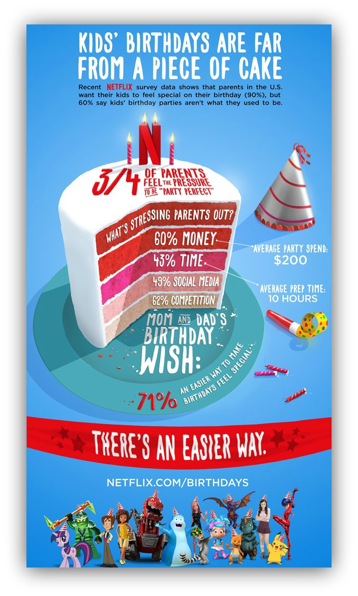 Birthdays Infographic