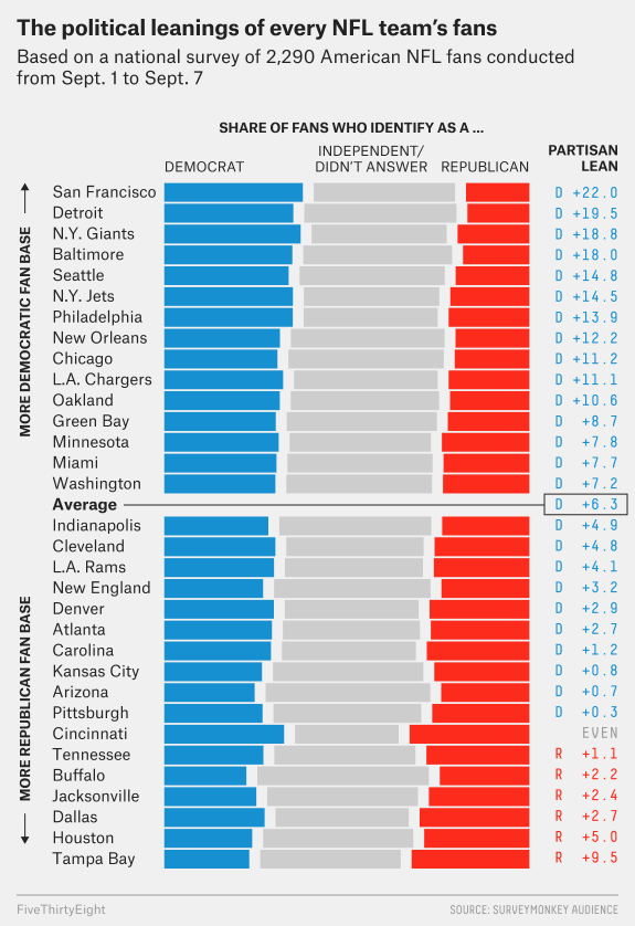 Chart: Political leanings of every NFL team's fans