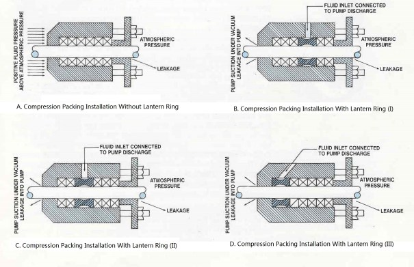 Compression Packing Basics Structure Function And