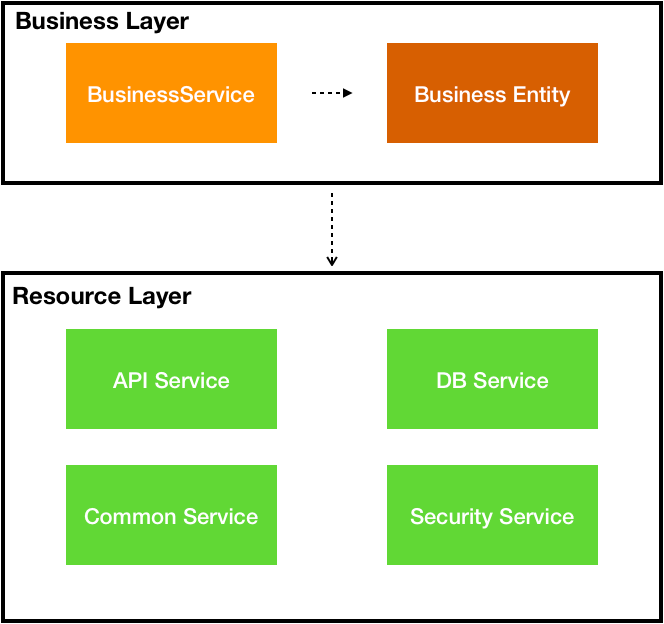 Business Resource Layer