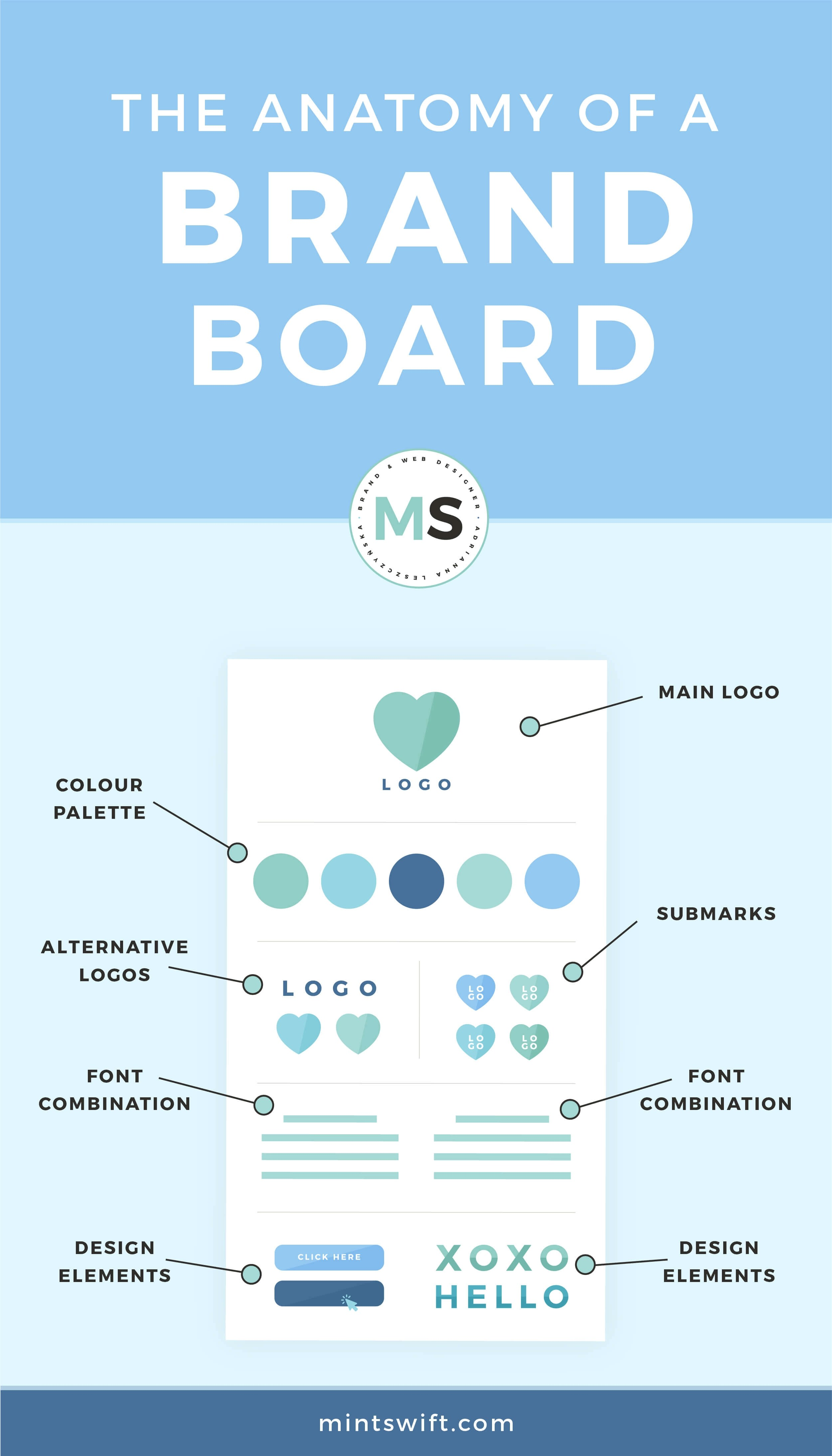 The Anatomy of a Brand Board - infographic - MintSwift