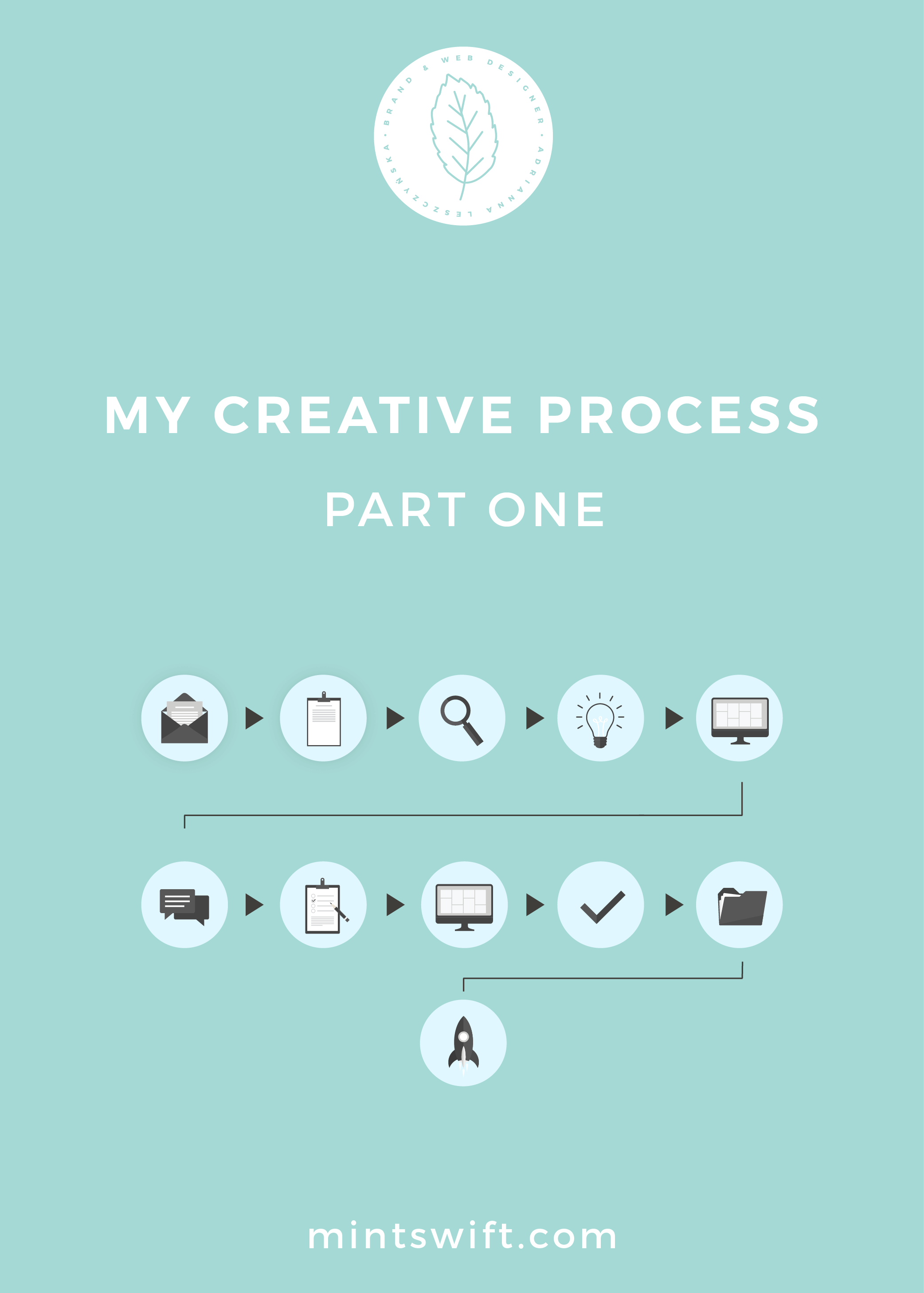 My Creative Process Part One - MintSwift