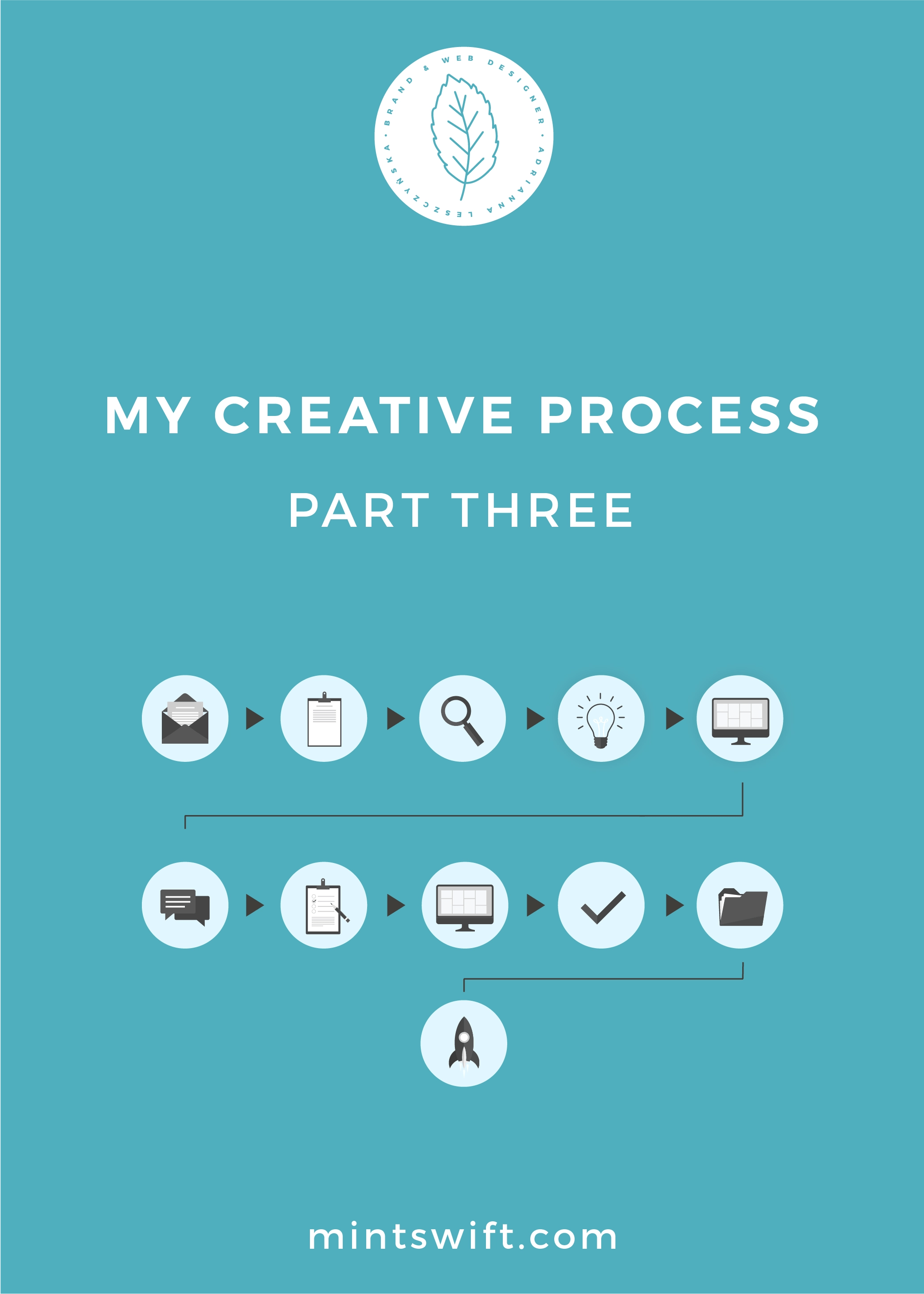 My Creative Process Part Three - MintSwift