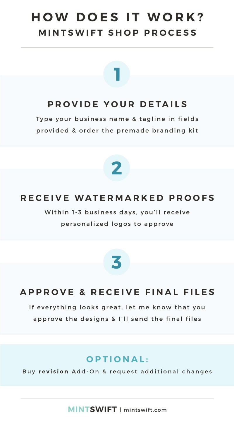 Premade Branding Kits - How does it work - MintSwift Shop Process