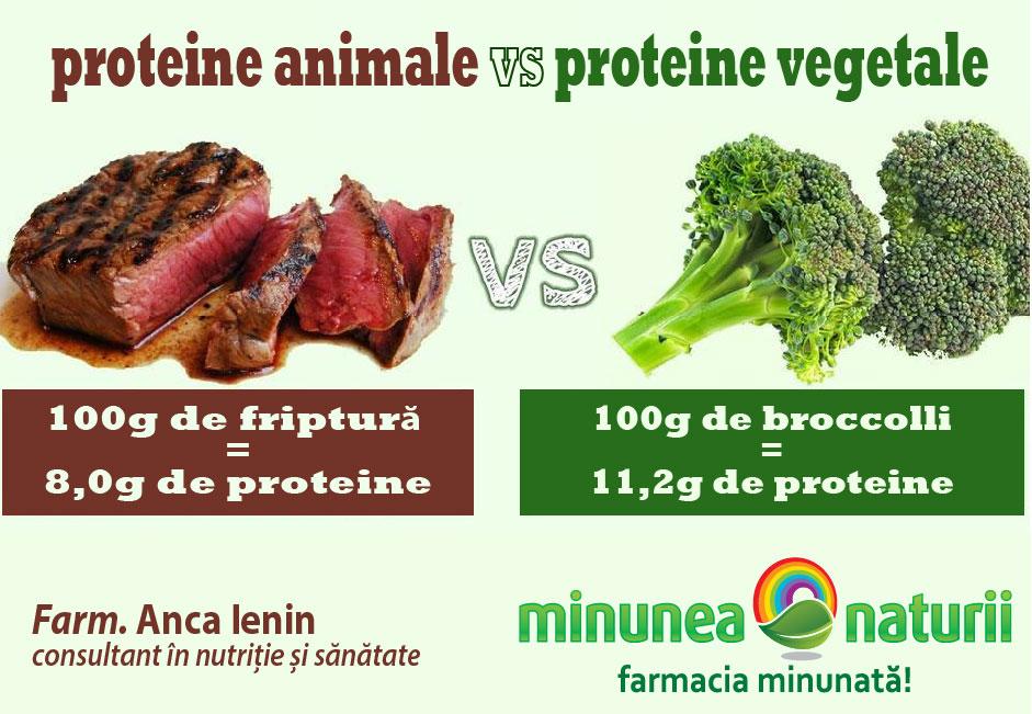 proteine in friptura si broccolli
