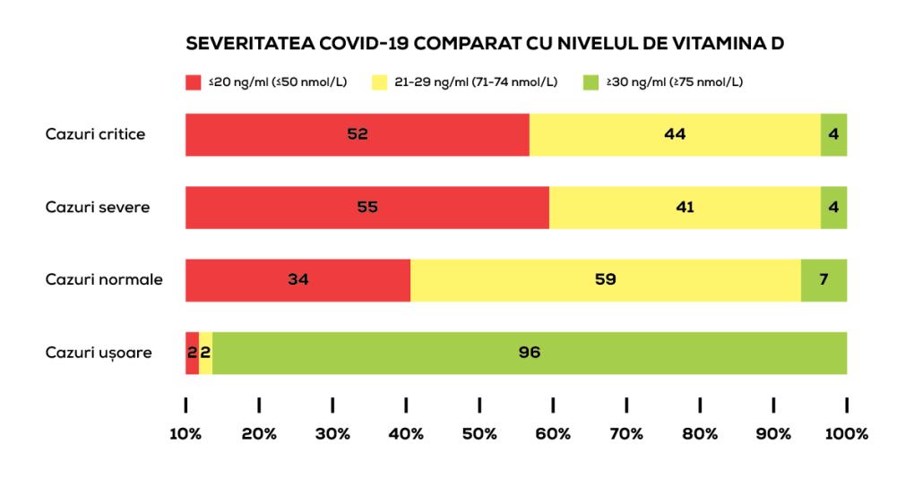 vitamina d covid coronavirus