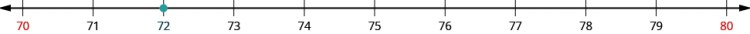"""An image of a number line from 70 to 80 with increments of one. All the numbers on the number line are black except for 70 and 80 which are red. There is an orange dot at the value """"72"""" on the number line."""