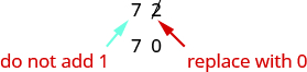 """An image of the value """"72"""". The """"2"""" in """"72"""" is crossed out and has an arrow pointing to it which says """"replace with 0"""". The """"7"""" has an arrow pointing to it that says """"do not add 1"""". Under the value """"72"""" is the value """"70""""."""
