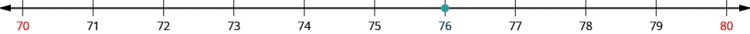 """An image of a number line from 70 to 80 with increments of one. All the numbers on the number line are black except for 70 and 80 which are red. There is an orange dot at the value """"76"""" on the number line."""
