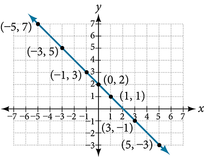This image is a graph of a line on an x, y coordinate plane. The x-axis includes numbers that range from negative 7 to 7. The y-axis includes numbers that range from negative 5 to 8.  A line passes through the  points: (-5, 7); (-3, 5); (-1, 3); (0, 2); (1, 1); (3, -1); and (5, -3).